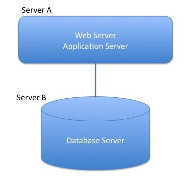 図1 Databaseサーバの分離