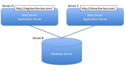 図2 処理ごとにサーバを分割