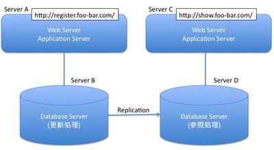 図2 ReplicationによるDBサーバのスケールアウト