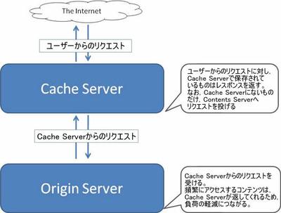 図1 キャッシュのイメージ