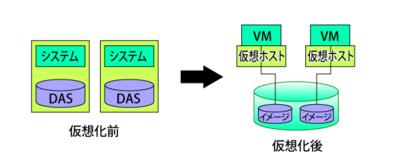 図1 仮想化とストレージ<br>仮想化する前はDASだったが,仮想化後は共有ストレージが基本。