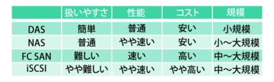 表1 ストレージの比較表<br>状況によって評価は異なるが,概ねこのような比較評価になる。