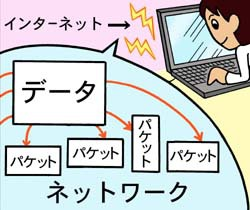 図1 大きな四角い「データ」の下の方が小分けのパケットになってネットワークに出て行く図
