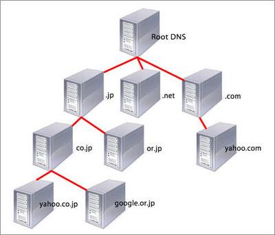 図1 DNSの階層構造