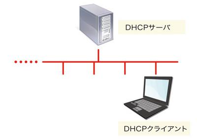 図1 DHCP動作のトポロジ例