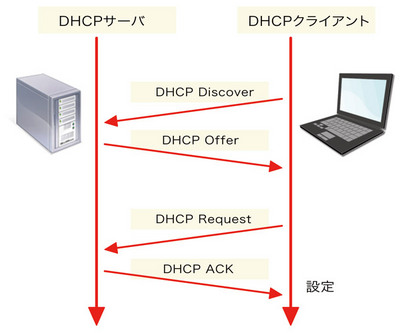 図2 DHCP:設定時の挙動