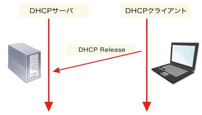 図3 DHCP:終了時の挙動