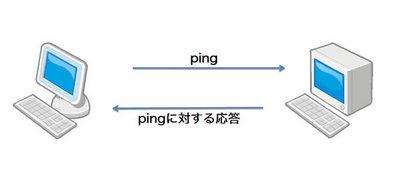 図1 ping