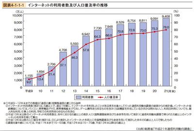 図1 インターネットの利用者数及び人口普及率の推移(平成22年度情報通信白書より)