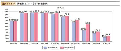 図2 属性別インターネット利用状況(平成22年度情報通信白書より)