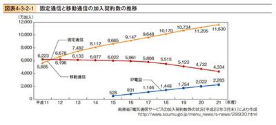 図3 固定通信と移動通信の加入契約数の推移(平成22年度情報通信白書より)
