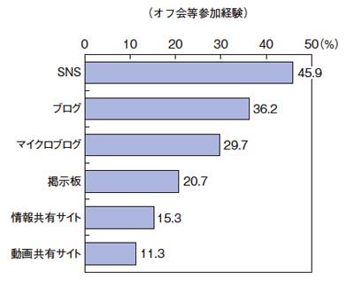図2 ソーシャルメディアの種類とオフ会等参加経験(総務省情 平成22年度報通信白書より)