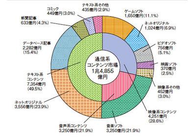 図1 通信系コンテンツ市場の内訳(平成20年)(平成22年度情報通信白書より)