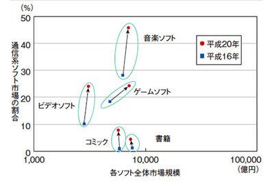 図2 ソフト別ネットワーク配信市場の動向(平成22年度情報通信白書より)