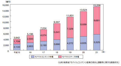 図3 モバイルコンテンツ産業の市場規模(平成22年度情報通信白書より)