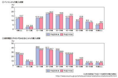 図4 インターネットによるデジタルコンテンツの購入経験者の割合(平成22年度情報通信白書より)