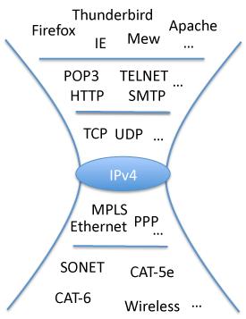 図1 インターネットをレイヤで分けてみる