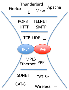 図2 IPv4とIPv6が共存した場合