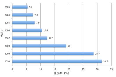 図1 中国のインターネット普及率(Internet World Statsのデータより)