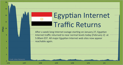 図1 「Arbor Networks:Egypt Returns to the Internet」より