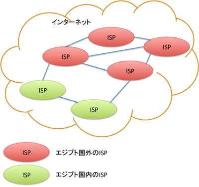図2 エジプトのインターネット接続
