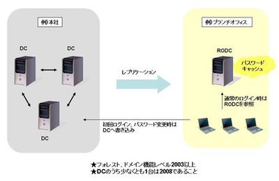 図2 RODCの概要