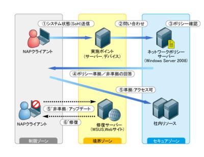 図1 NAP動作イメージ