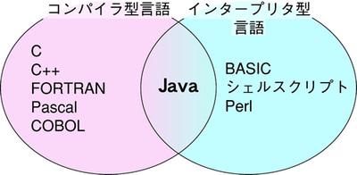 図1.1 コンパイラ型言語とインタープリタ型言語の分類