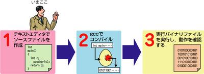 図2.1 プログラム(ソース)作成から実行,確認へ