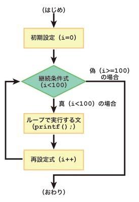 図6.1 for文の動作