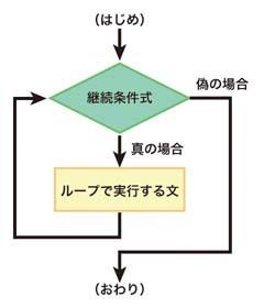 図6.3 while文の動作