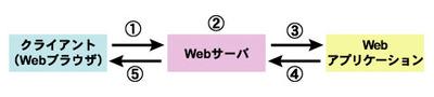Webアプリケーションの処理の流れ