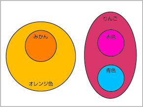 図29.2 集合の数学のメリット
