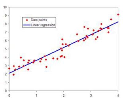 図59.2 WikiPediaに掲載された線形回帰のグラフ例