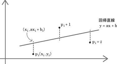 図64.1 最小二乗法