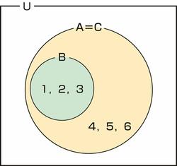 図33.2 部分集合,真部分集合