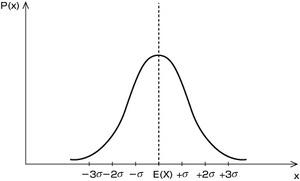 図52.2 何ほぼ山形の確率分布の例