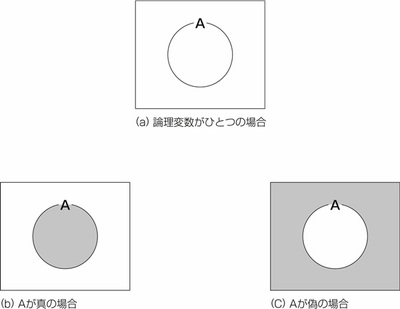 図22.2 論理変数がひとつの場合