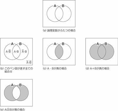 図22.3 論理変数がふたつの場合