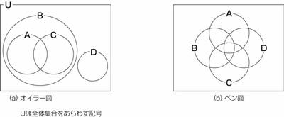 図22.5 ベン図とオイラー図