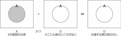 図23.1 論理式をベン図で示す1.