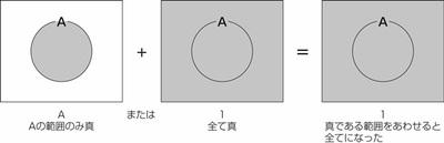 図23.2 論理式をベン図で示す2.