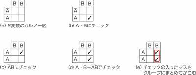 図24.2 2変数の場合のカルノー図