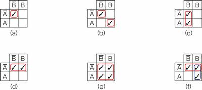 図24.3 2変数のカルノー図の囲み方の例
