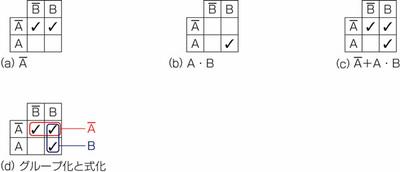 図25.1 カルノー図で式変形1.