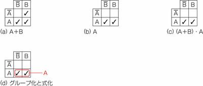図25.2 カルノー図で式変形2.