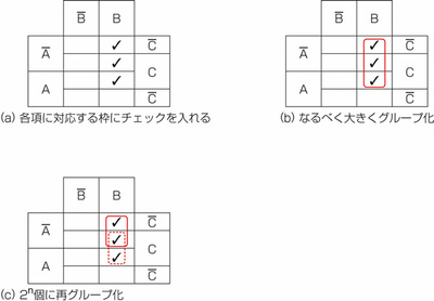 図27.1 3・4変数の論理式をカルノー図で式変形1.