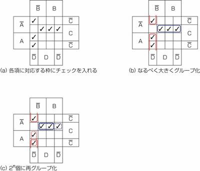 図27.2 3・4変数の論理式をカルノー図で式変形2.