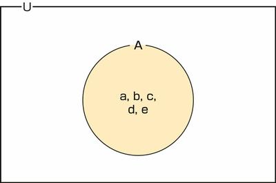 図30.2 集合と要素の図示例 その1