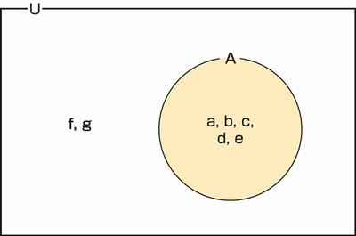 図31.1 集合と要素の図示例 その2